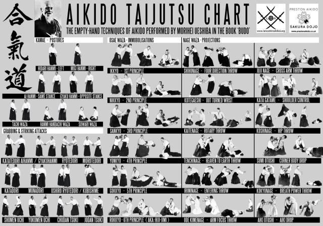 Budo Chart